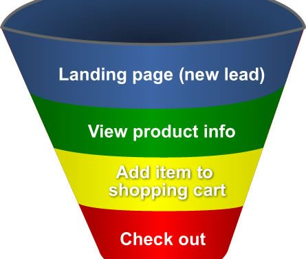 eCommerce Facebook Ad Retargeting Funnel