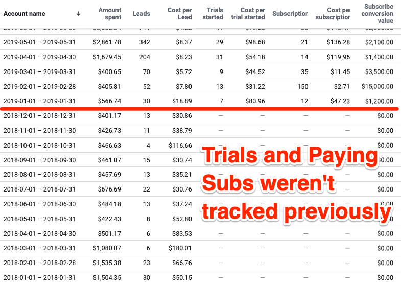 Facebook Ads Manager screenshot of trials and paid subscriptions