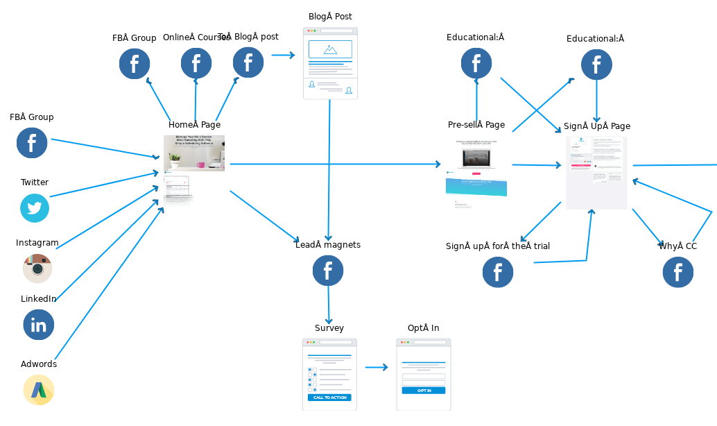 ZenMaid's funnel diagram for Facebook Ads